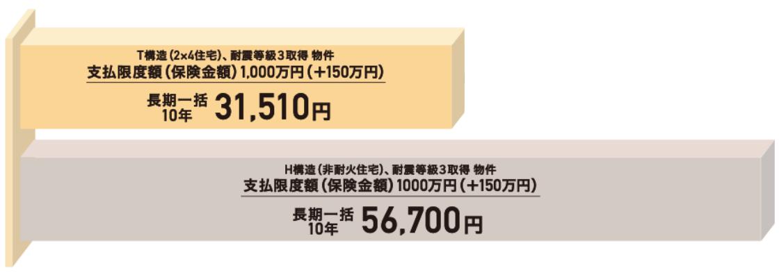 2×4住宅は、地震保険料が約2/3に。